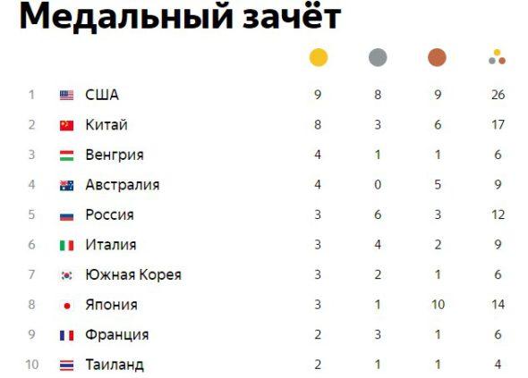медали таблица